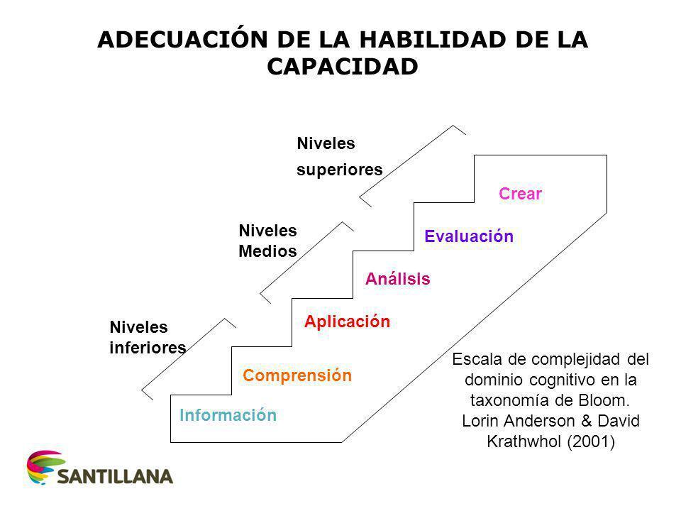 ADECUACIÓN DE LA HABILIDAD DE LA CAPACIDAD