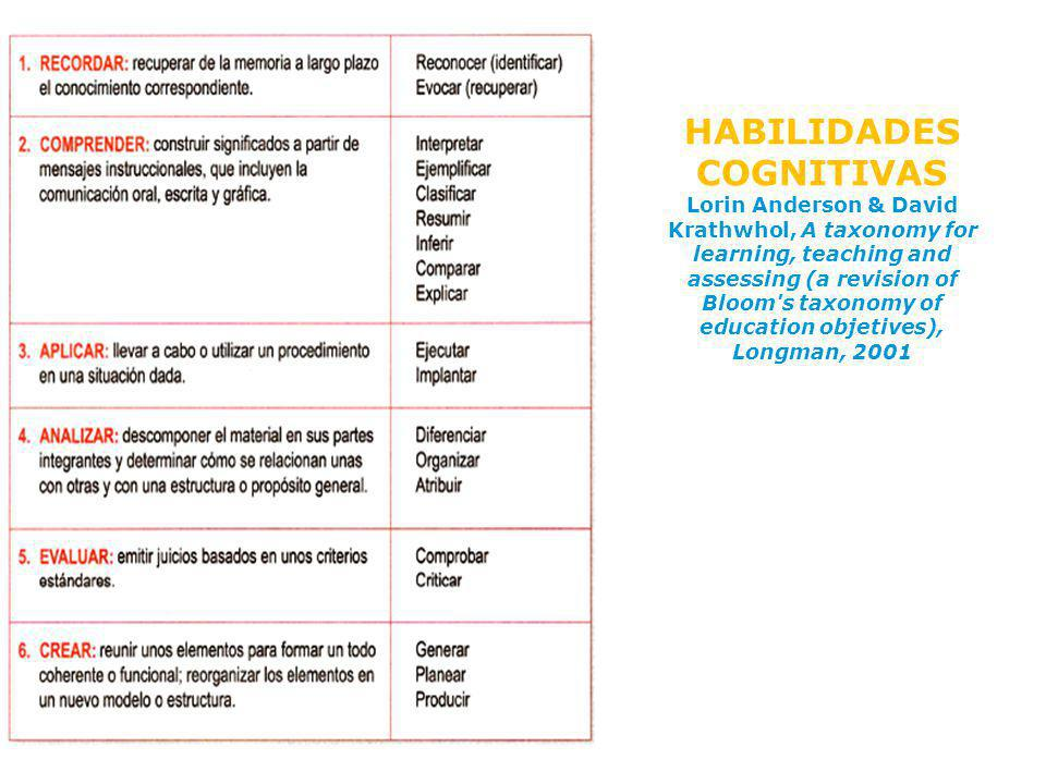 HABILIDADES COGNITIVAS Lorin Anderson & David Krathwhol, A taxonomy for learning, teaching and assessing (a revision of Bloom s taxonomy of education objetives), Longman, 2001