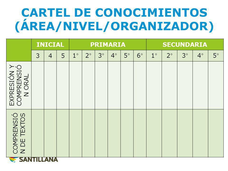 CARTEL DE CONOCIMIENTOS (ÁREA/NIVEL/ORGANIZADOR)