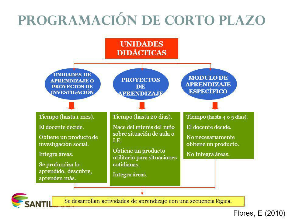 PROGRAMACIÓN DE CORTO PLAZO