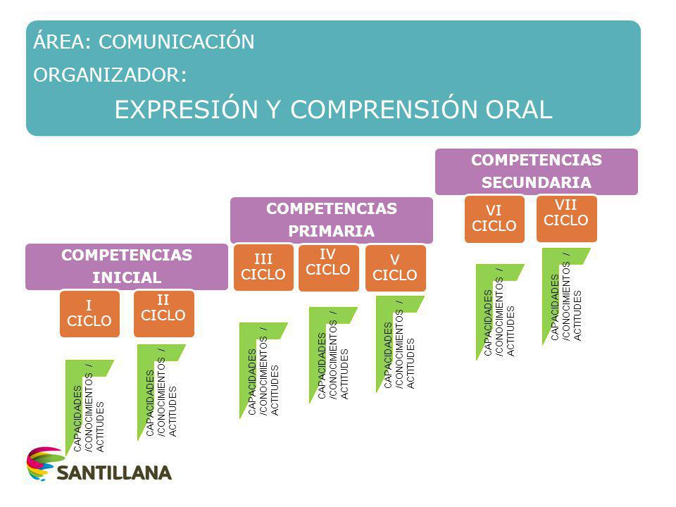 EXPRESIÓN Y COMPRENSIÓN ORAL