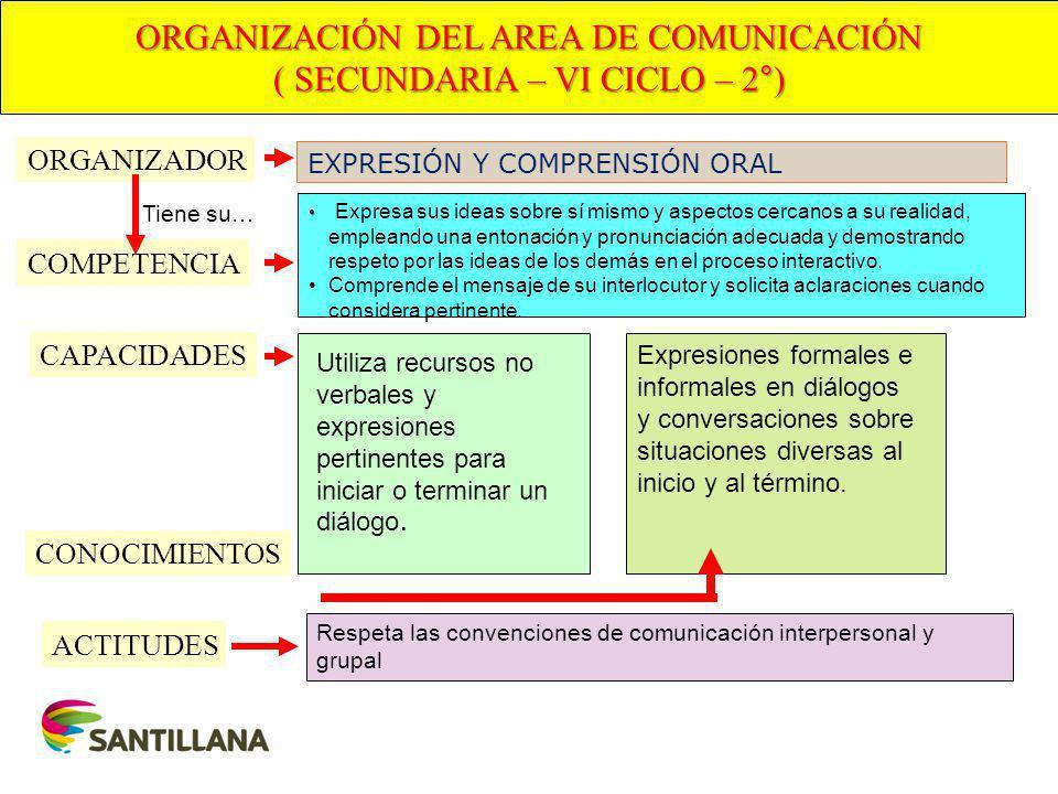 ORGANIZACIÓN DEL AREA DE COMUNICACIÓN ( SECUNDARIA – VI CICLO – 2°)