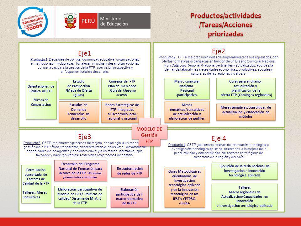 Productos/actividades /Tareas/Acciones priorizadas
