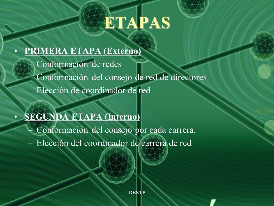 ETAPAS PRIMERA ETAPA (Externo) Conformación de redes
