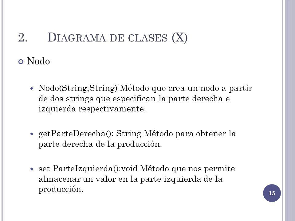 2. Diagrama de clases (X) Nodo