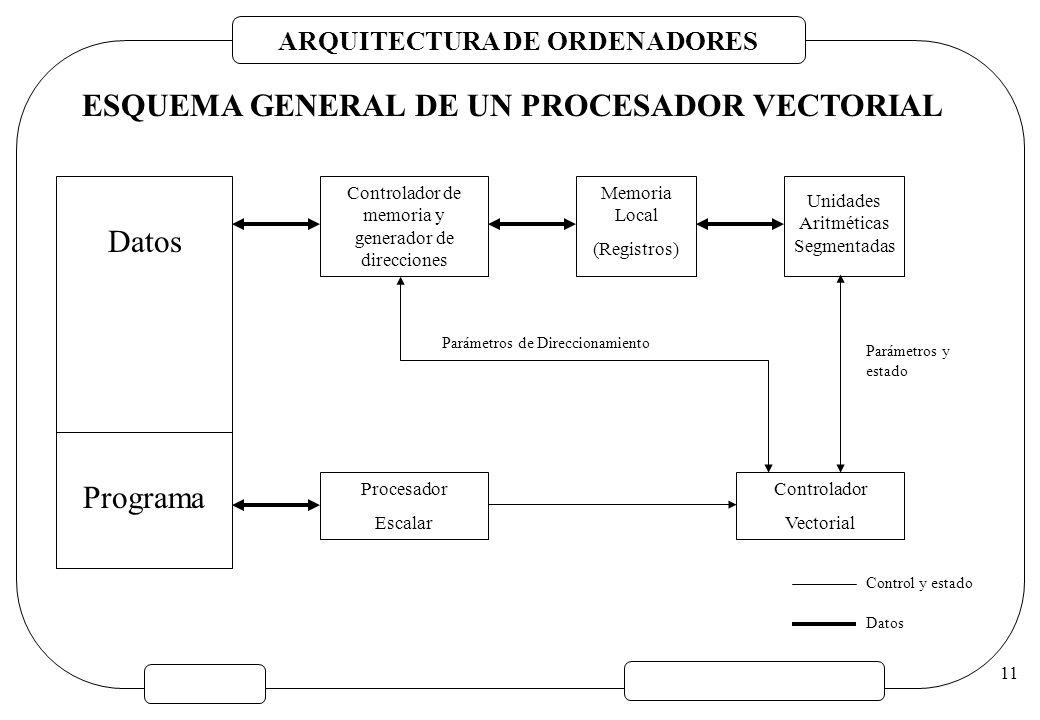 ESQUEMA GENERAL DE UN PROCESADOR VECTORIAL
