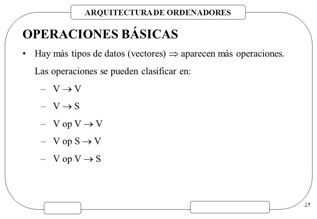 OPERACIONES BÁSICAS Hay más tipos de datos (vectores)  aparecen más operaciones. Las operaciones se pueden clasificar en: