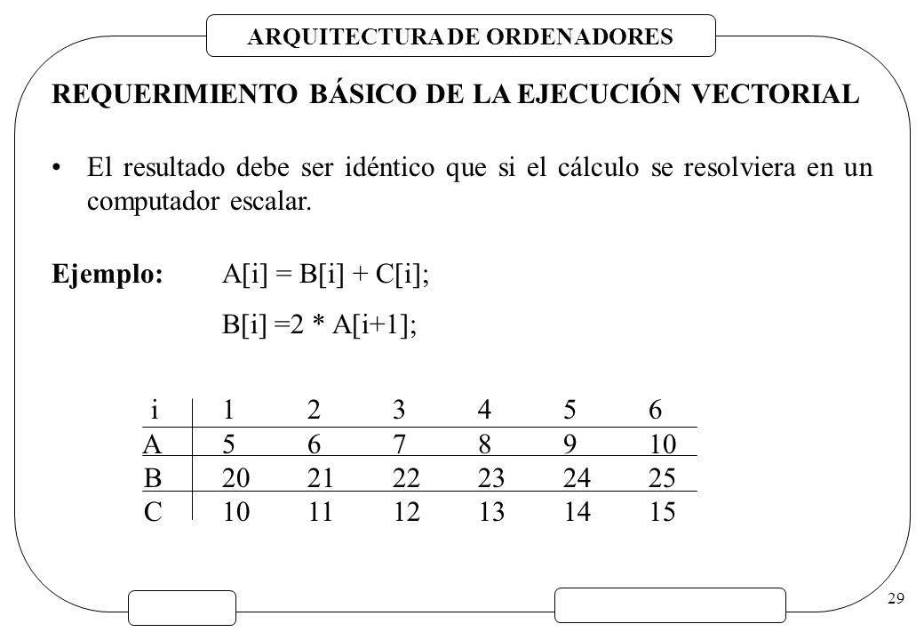 REQUERIMIENTO BÁSICO DE LA EJECUCIÓN VECTORIAL