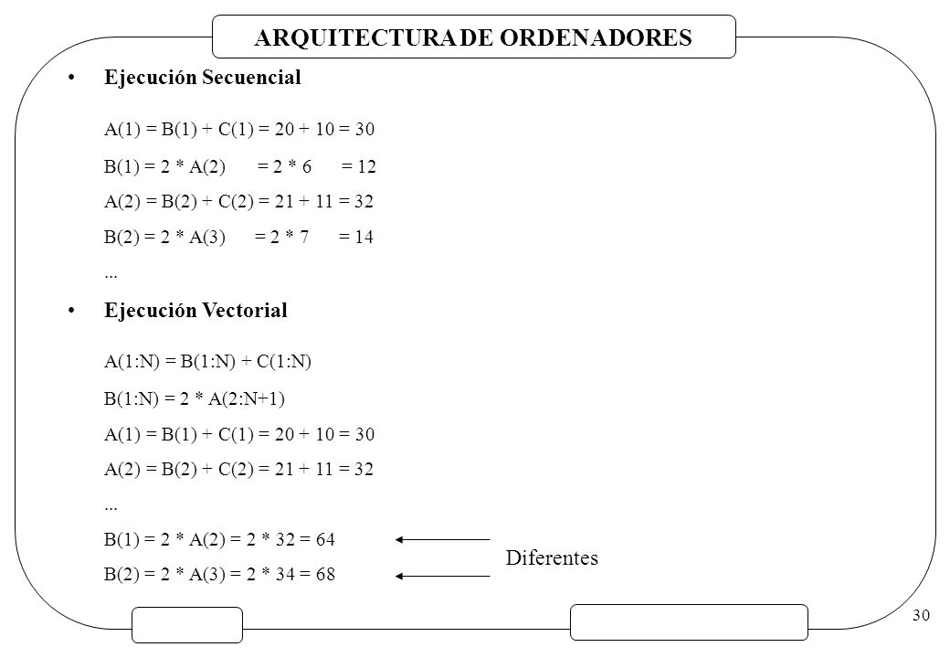 A(1) = B(1) + C(1) = 20 + 10 = 30 A(1:N) = B(1:N) + C(1:N)