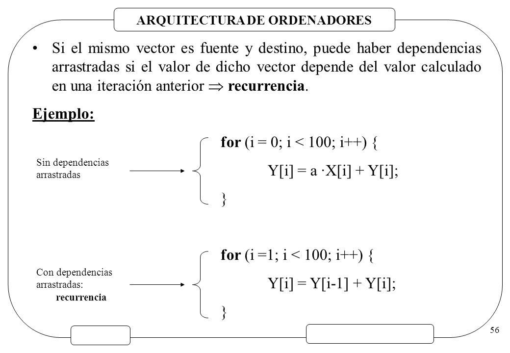 Si el mismo vector es fuente y destino, puede haber dependencias arrastradas si el valor de dicho vector depende del valor calculado en una iteración anterior  recurrencia.