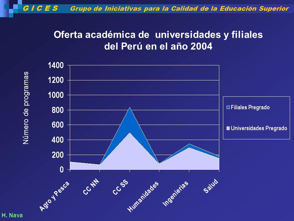 Oferta académica de universidades y filiales del Perú en el año 2004
