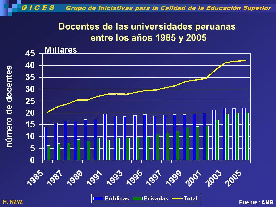 Docentes de las universidades peruanas entre los años 1985 y 2005