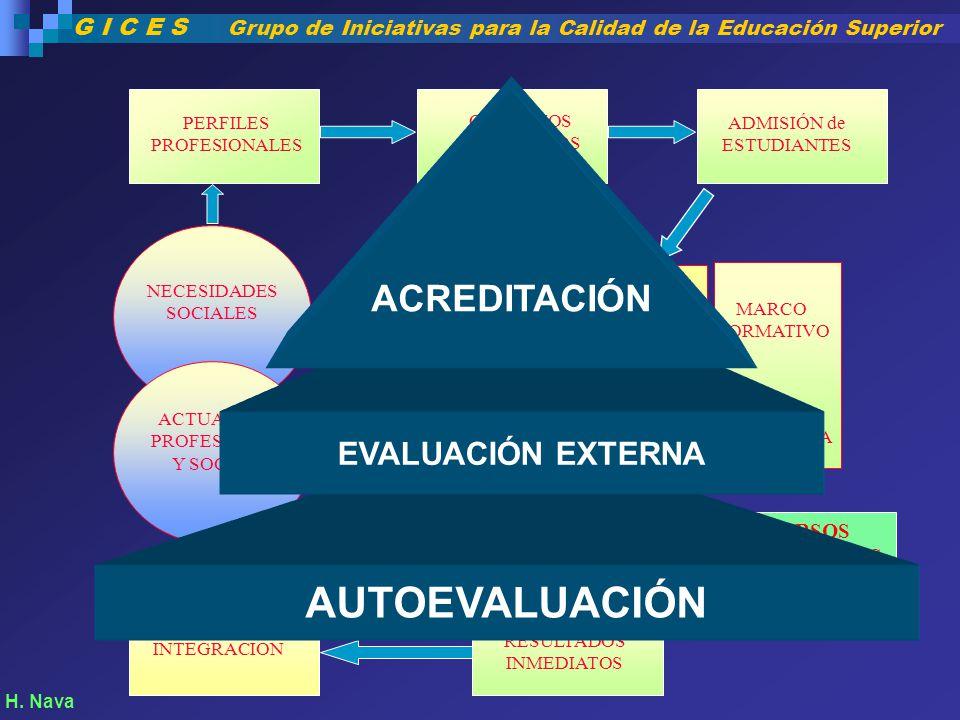 AUTOEVALUACIÓN ACREDITACIÓN EVALUACIÓN EXTERNA Enseñanza Aprendizaje