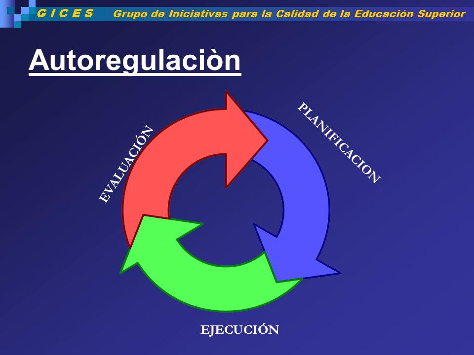 Autoregulaciòn PLANIFICACION EVALUACIÓN EJECUCIÓN