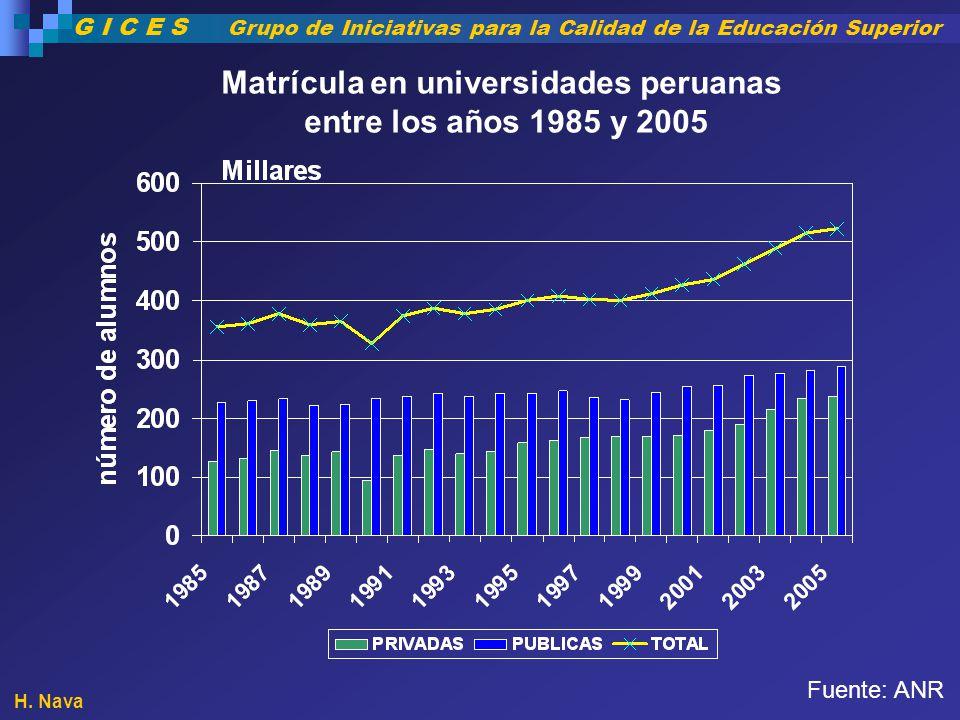 Matrícula en universidades peruanas entre los años 1985 y 2005