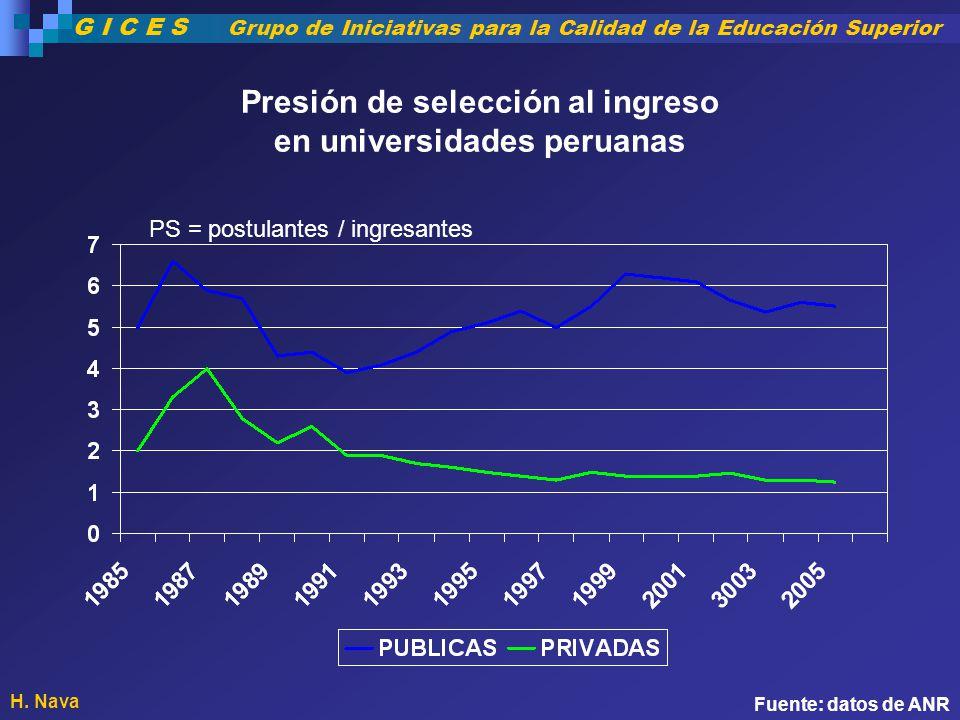 Presión de selección al ingreso en universidades peruanas