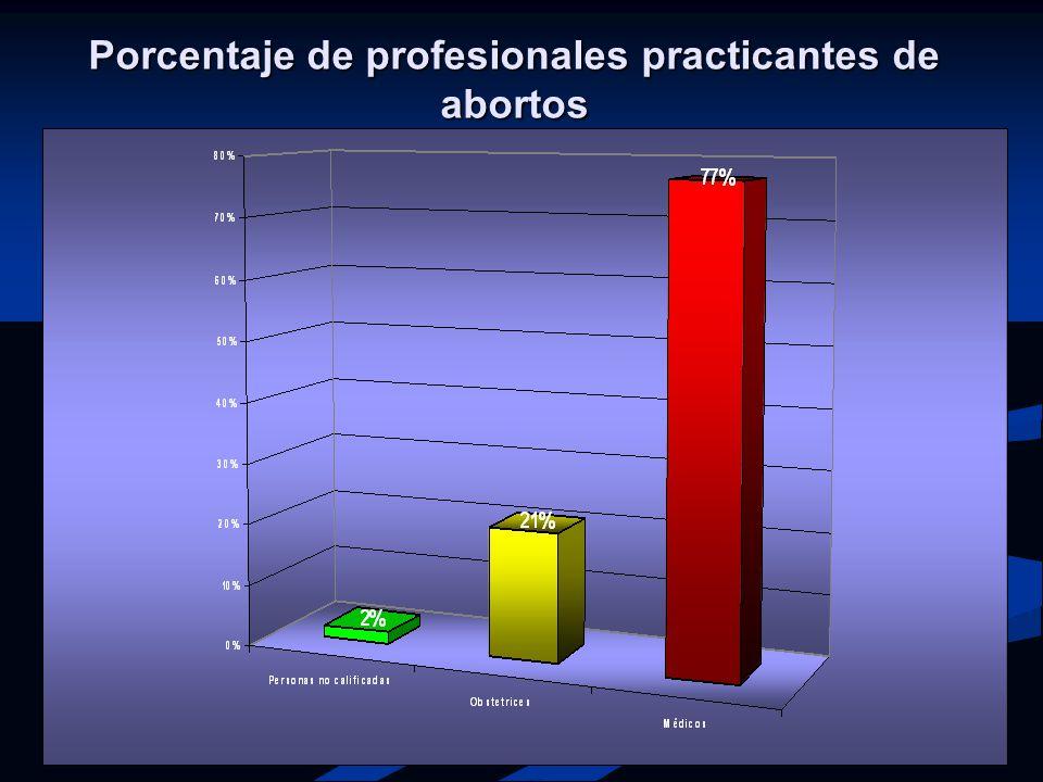 Porcentaje de profesionales practicantes de abortos