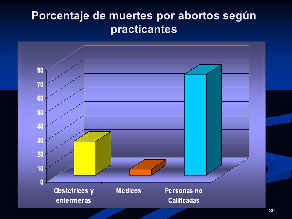 Porcentaje de muertes por abortos según practicantes