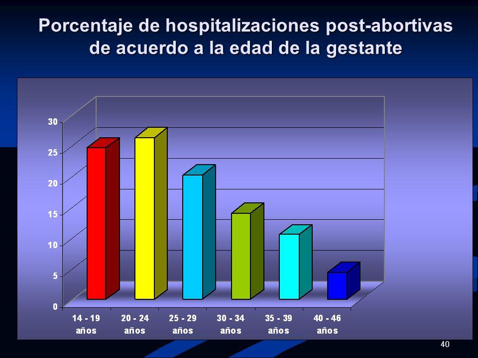 Porcentaje de hospitalizaciones post-abortivas de acuerdo a la edad de la gestante