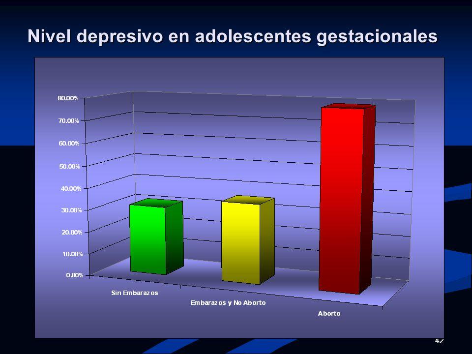 Nivel depresivo en adolescentes gestacionales