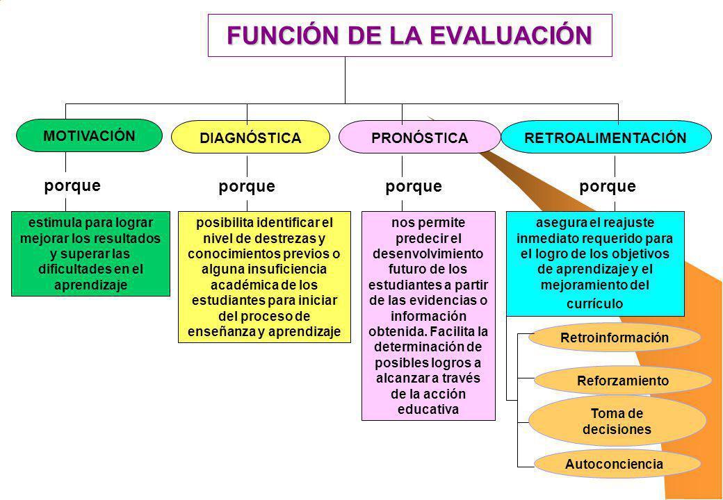 FUNCIÓN DE LA EVALUACIÓN