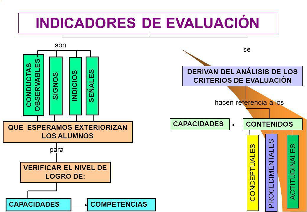 INDICADORES DE EVALUACIÓN
