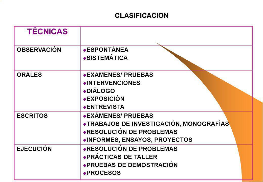 TÉCNICAS CLASIFICACION OBSERVACIÓN ESPONTÁNEA SISTEMÁTICA ORALES