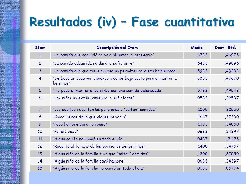 Resultados (iv) – Fase cuantitativa
