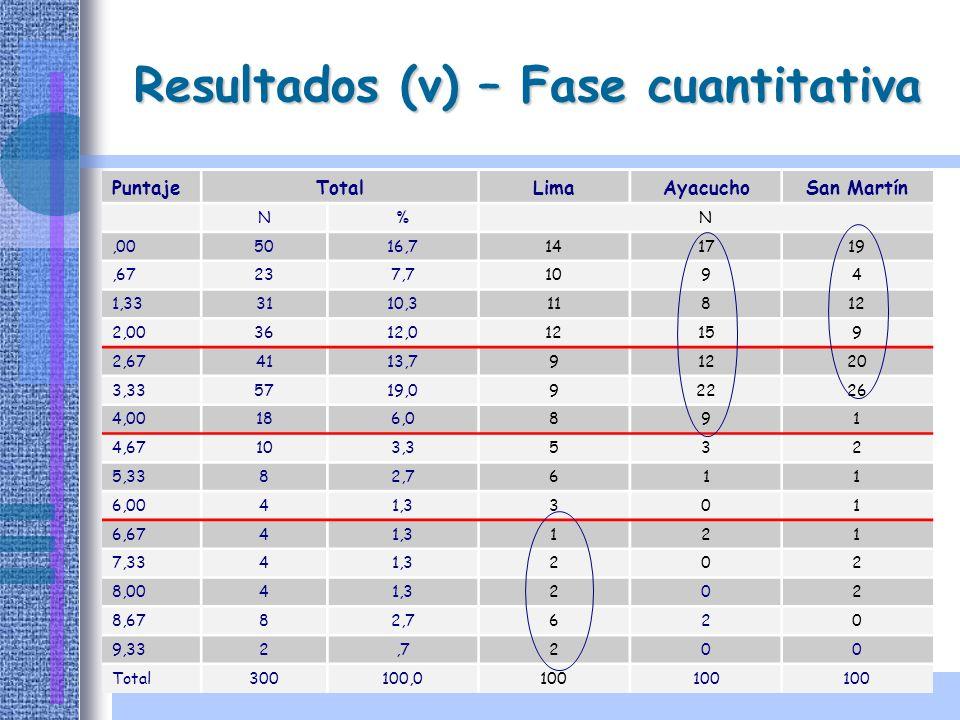 Resultados (v) – Fase cuantitativa
