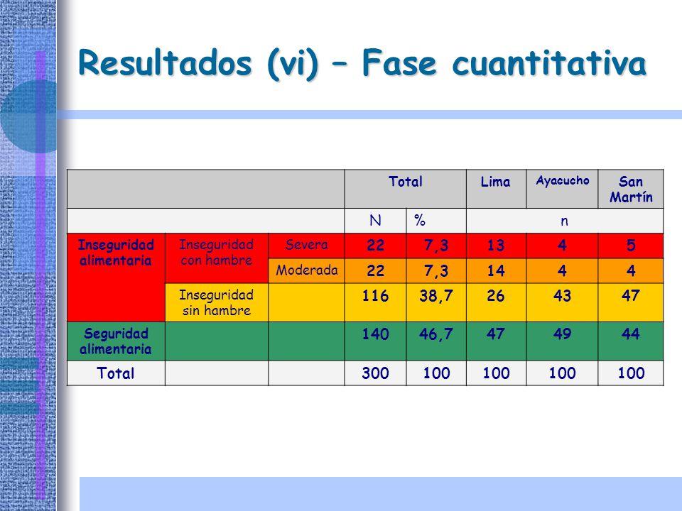 Resultados (vi) – Fase cuantitativa