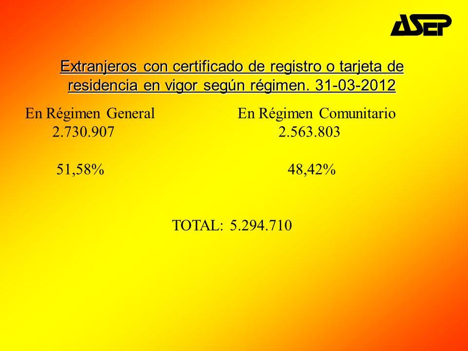 Extranjeros con certificado de registro o tarjeta de residencia en vigor según régimen. 31-03-2012
