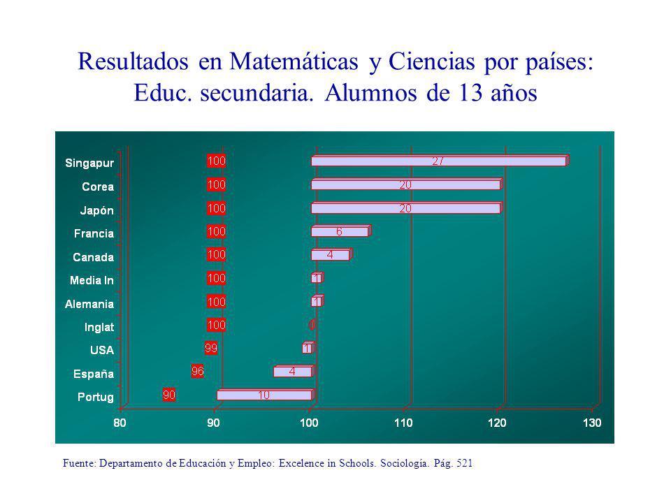 Resultados en Matemáticas y Ciencias por países: Educ. secundaria
