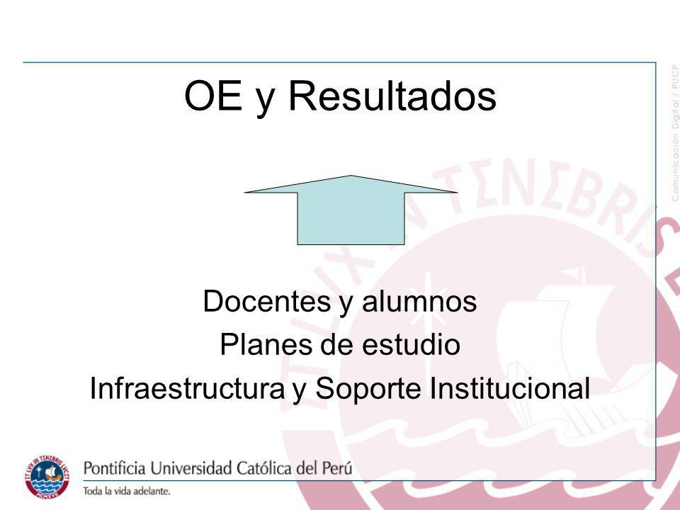 Infraestructura y Soporte Institucional