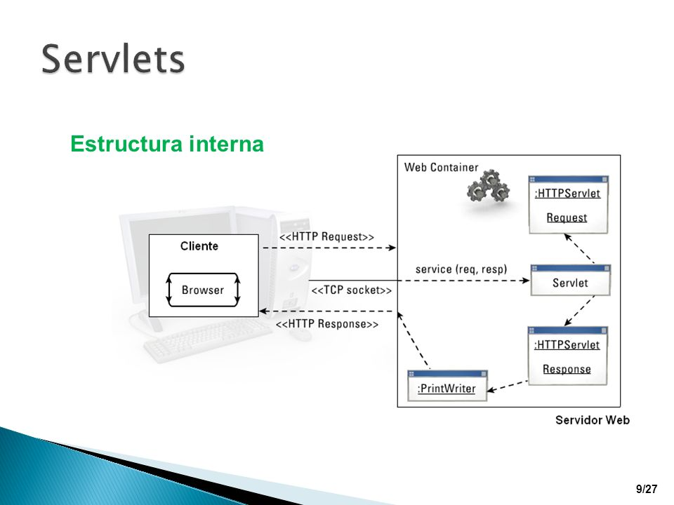 Servlets Estructura interna