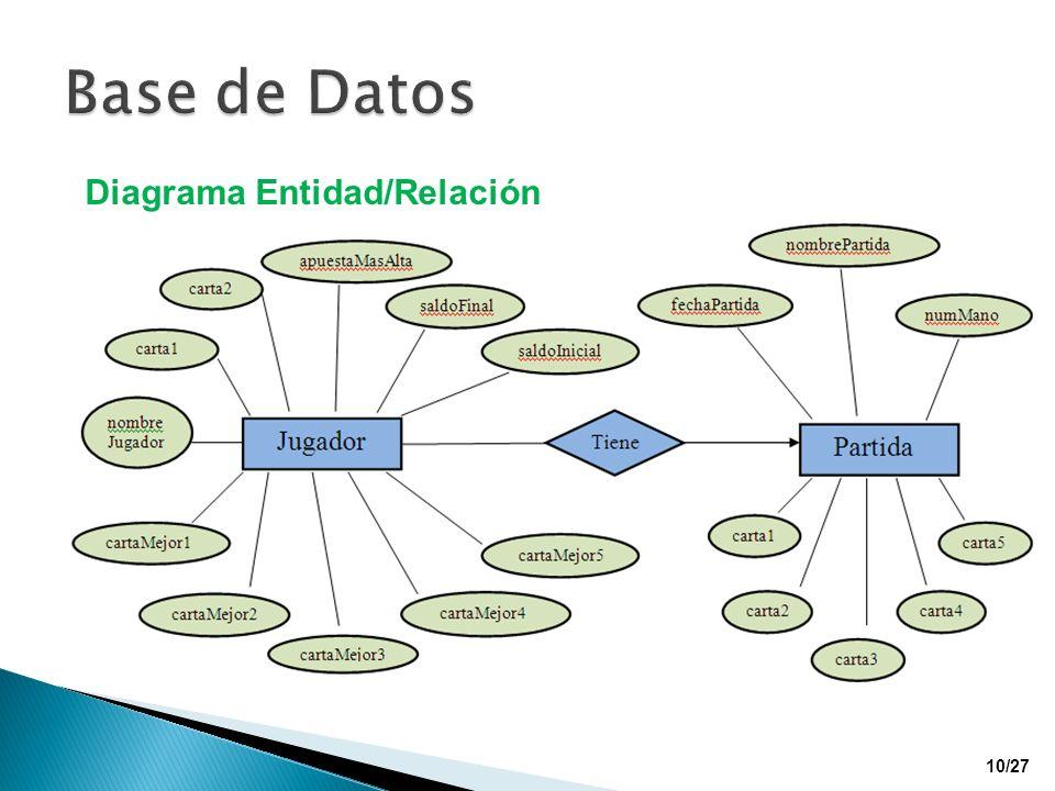 Base de Datos Diagrama Entidad/Relación