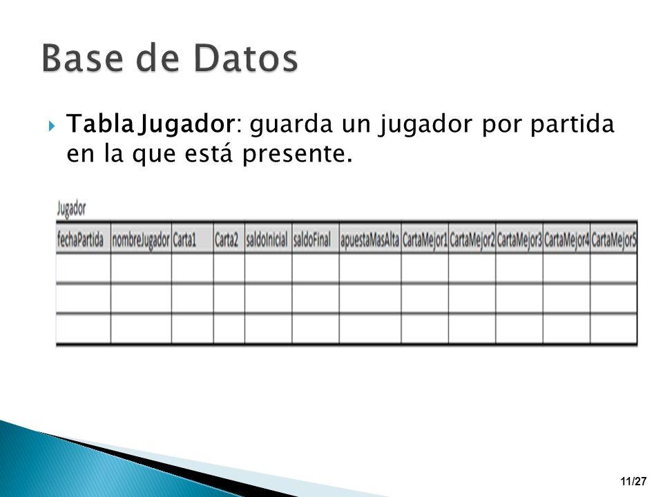 Base de Datos Tabla Jugador: guarda un jugador por partida en la que está presente.