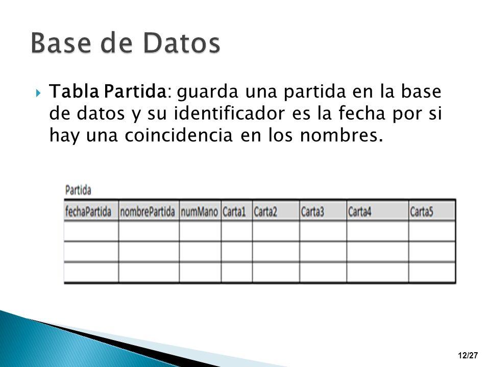 Base de Datos Tabla Partida: guarda una partida en la base de datos y su identificador es la fecha por si hay una coincidencia en los nombres.
