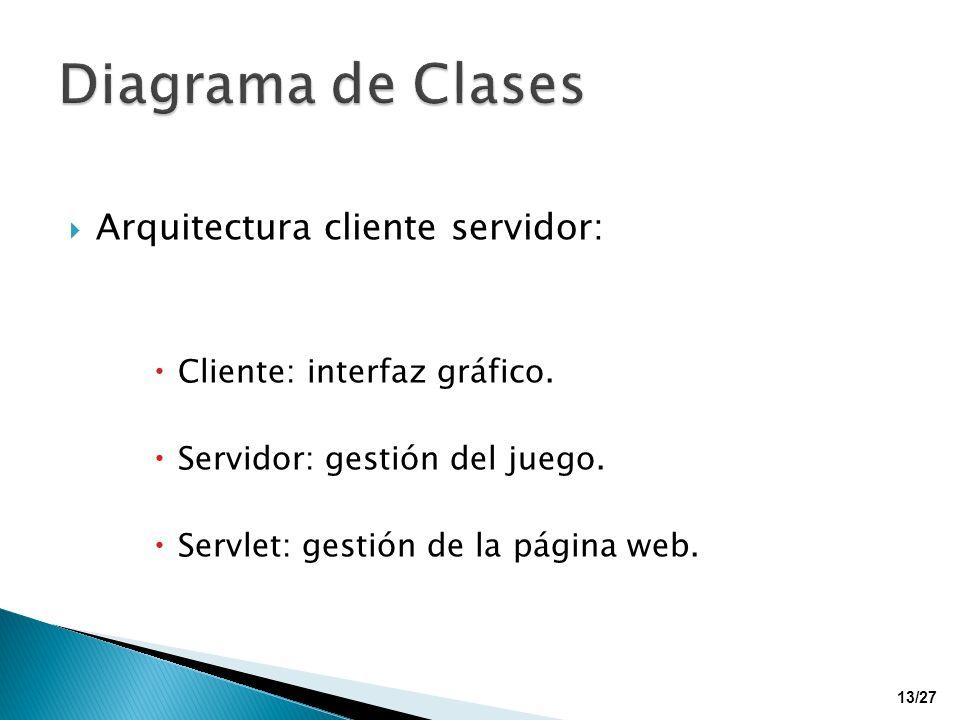 Diagrama de Clases Arquitectura cliente servidor:
