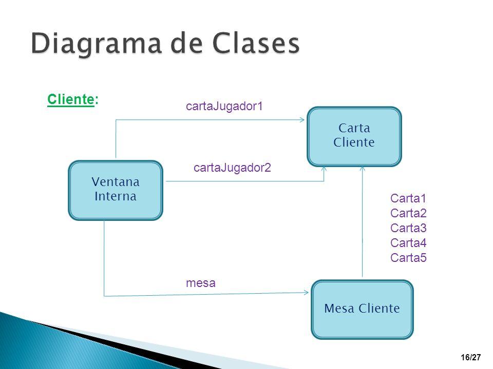 Diagrama de Clases Cliente: cartaJugador1 Carta Cliente cartaJugador2