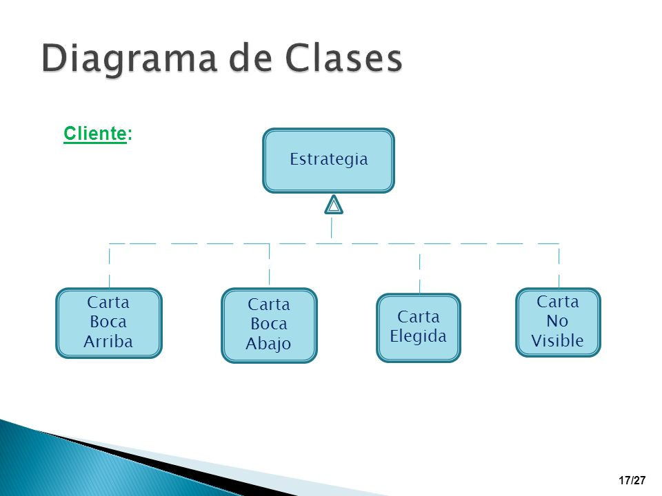 Diagrama de Clases Cliente: Estrategia Carta Boca Arriba