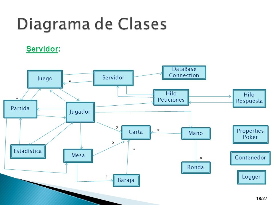 Diagrama de Clases Servidor: * * * * * DataBase Connection Juego