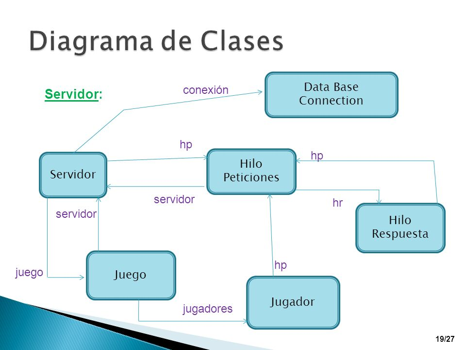 Diagrama de Clases Servidor: Data Base Connection conexión hp hp