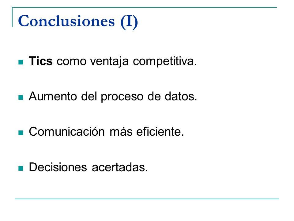 Conclusiones (I) Tics como ventaja competitiva.