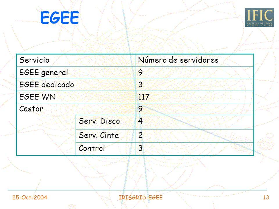 EGEE Servicio Número de servidores EGEE general 9 EGEE dedicado 3