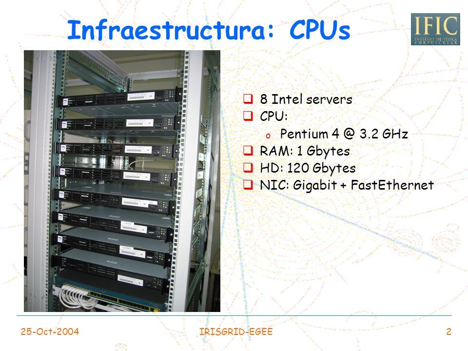 Infraestructura: CPUs