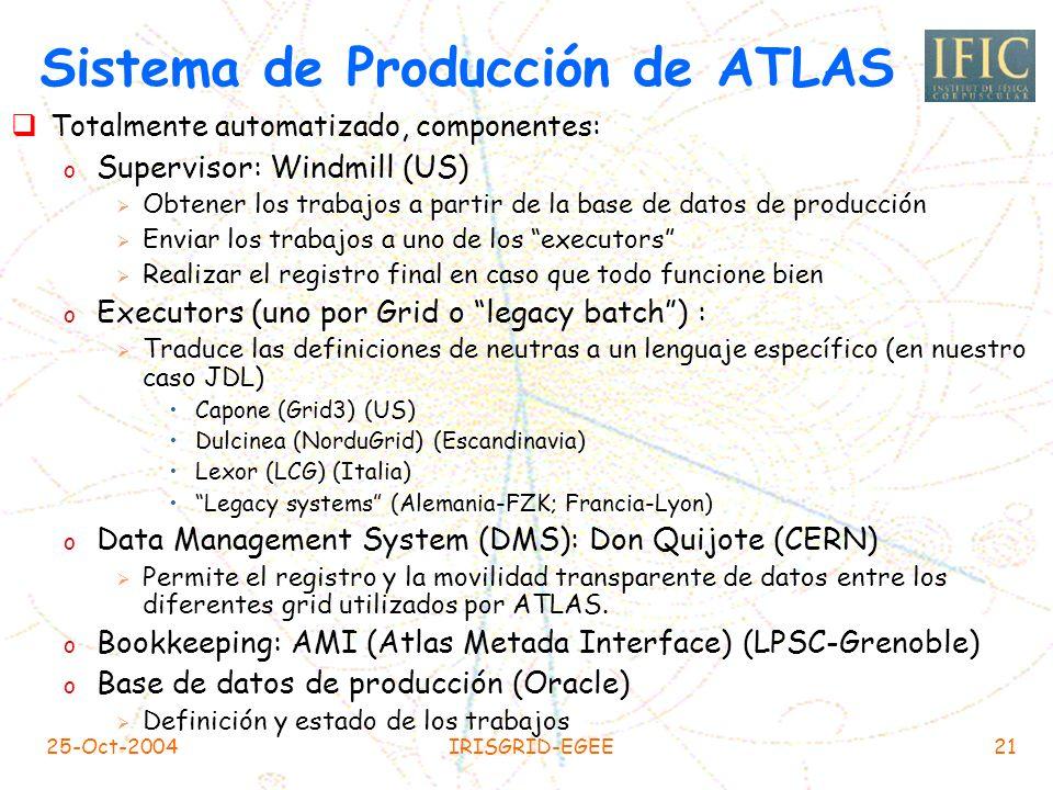 Sistema de Producción de ATLAS