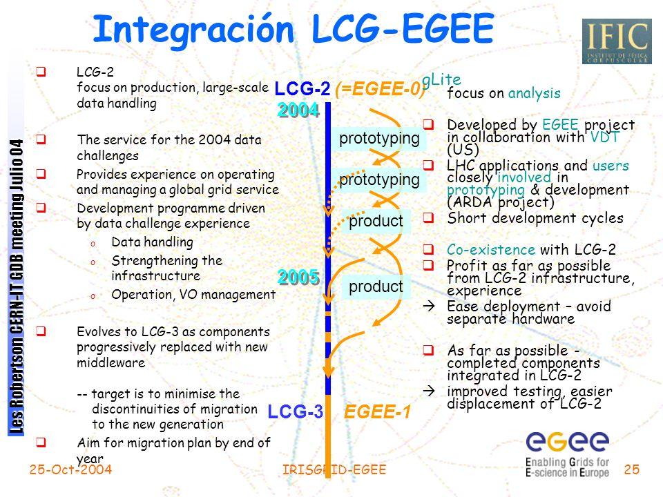 Integración LCG-EGEE LCG-2 (=EGEE-0) 2004 2005 LCG-3 EGEE-1