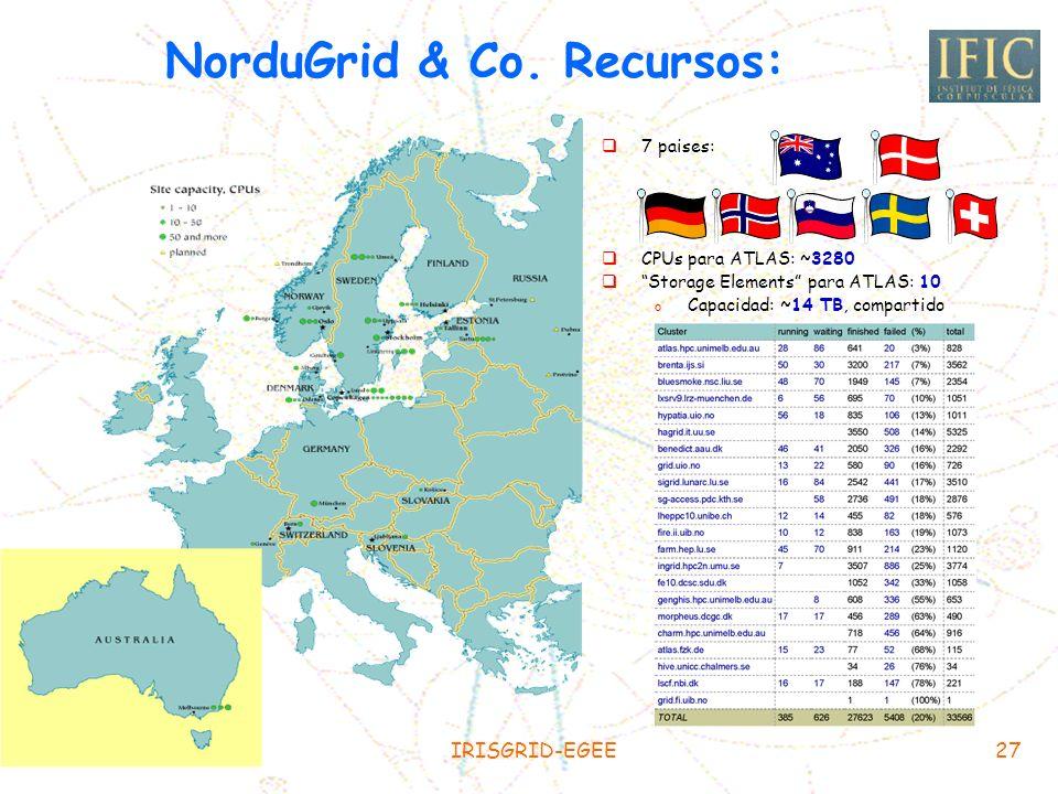 NorduGrid & Co. Recursos: