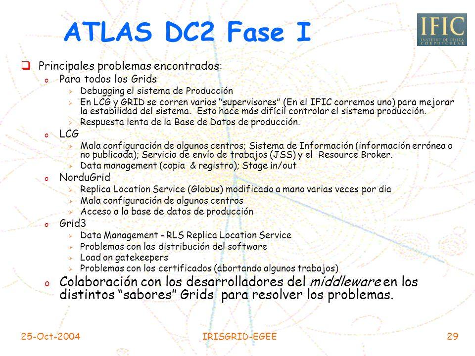 ATLAS DC2 Fase I Principales problemas encontrados: Para todos los Grids. Debugging el sistema de Producción.