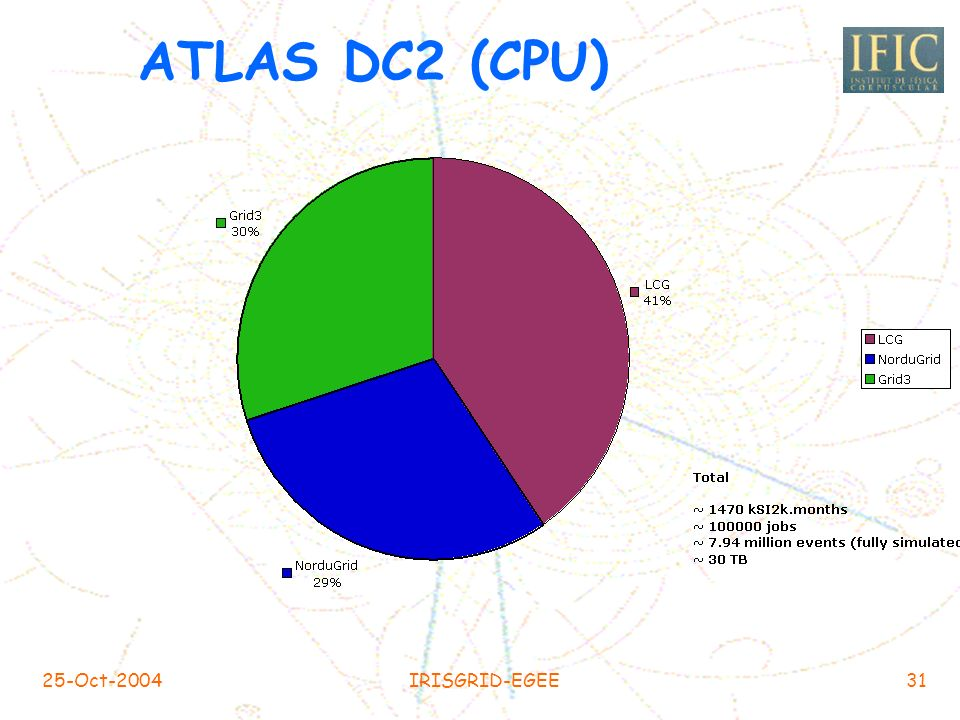 ATLAS DC2 (CPU) 25-Oct-2004 IRISGRID-EGEE